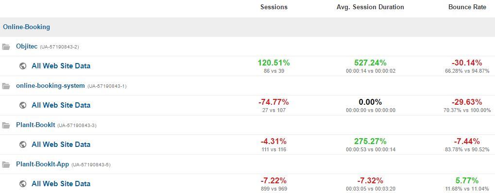 Google Analytics August 2016