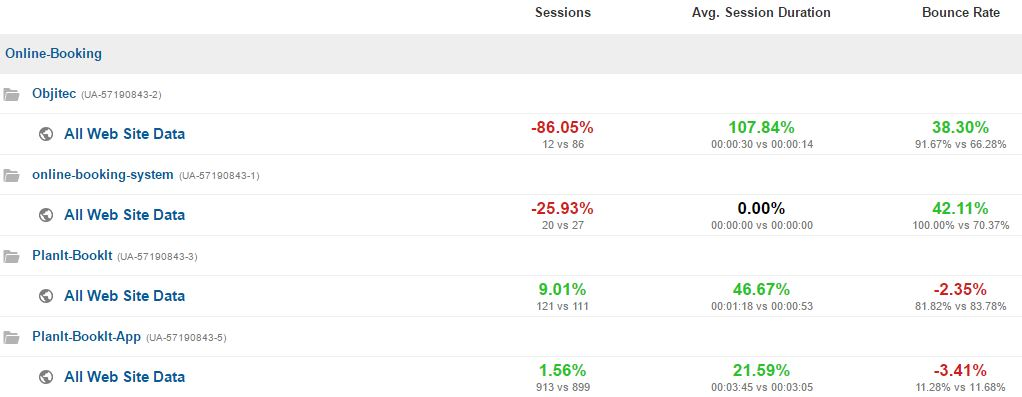 Google Analytics Sep 2016