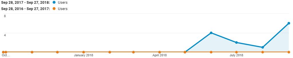 exec-car traffic sep 2018